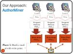 our approach authorminer3
