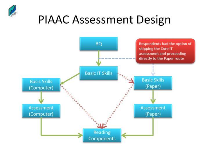 PIAAC Assessment Design