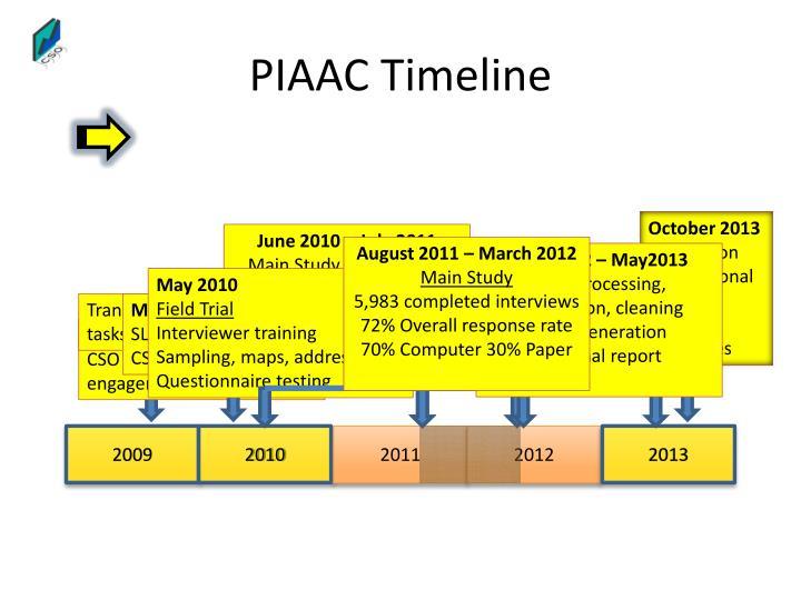 PIAAC Timeline