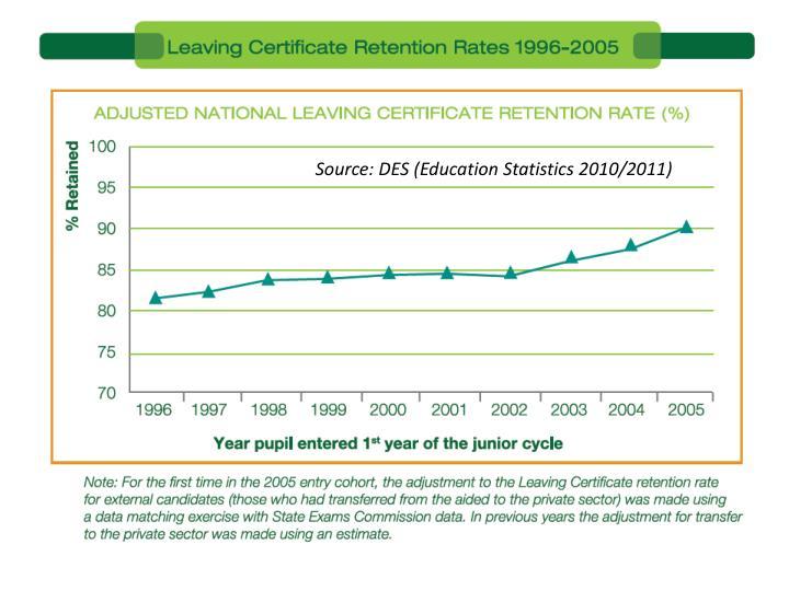 Source: DES (Education Statistics 2010/2011)