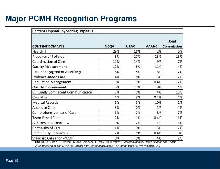 Major PCMH Recognition Programs
