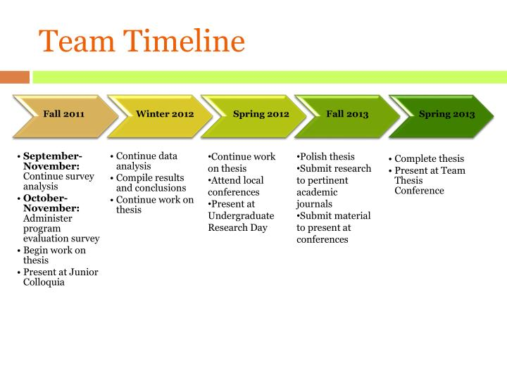 Team Timeline
