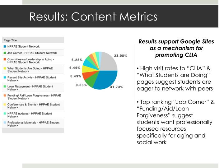 Results: Content Metrics