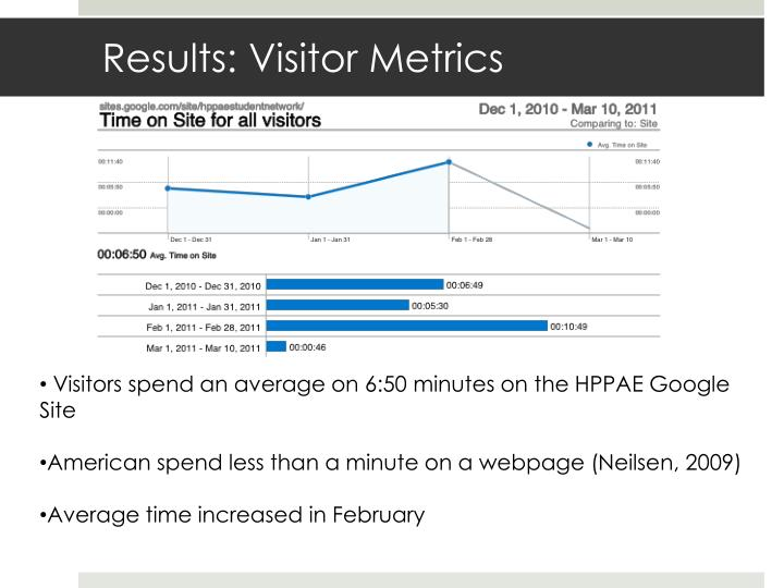 Results: Visitor Metrics