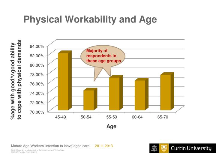 Physical Workability and Age
