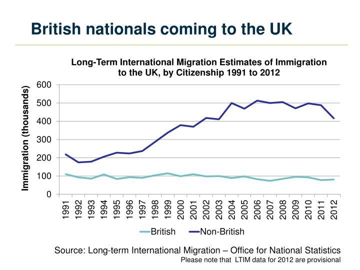 British nationals coming to the UK