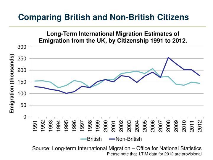 Comparing British and Non-British Citizens