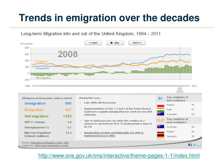 Trends in emigration over the decades