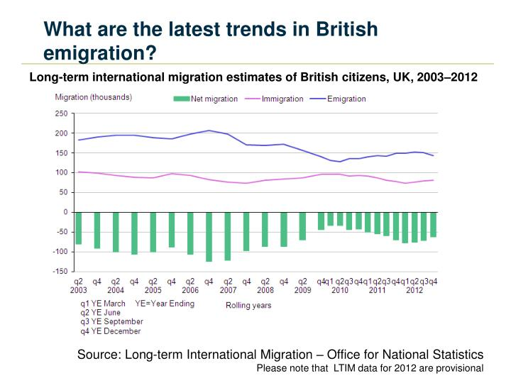 What are the latest trends in British emigration?