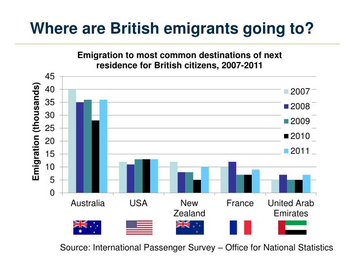 Where are British emigrants going to?