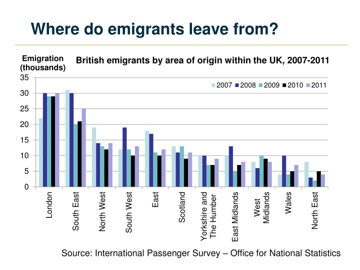 Where do emigrants leave from?