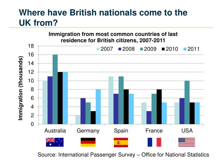 Where have British nationals come to the UK from?