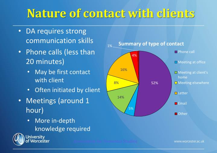Nature of contact with clients