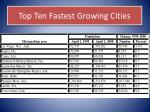 top ten fastest growing cities