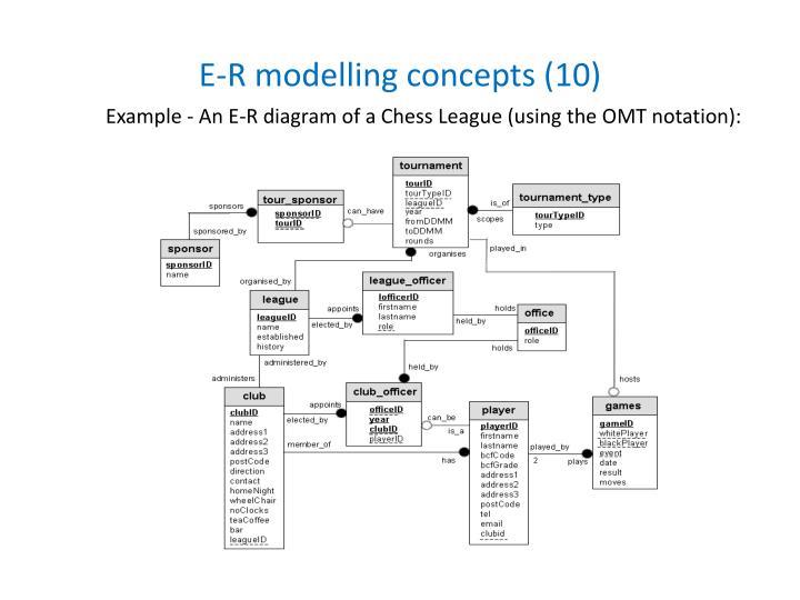 E-R modelling concepts (10)