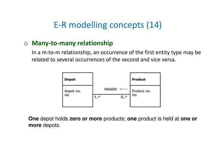 E-R modelling concepts (14)