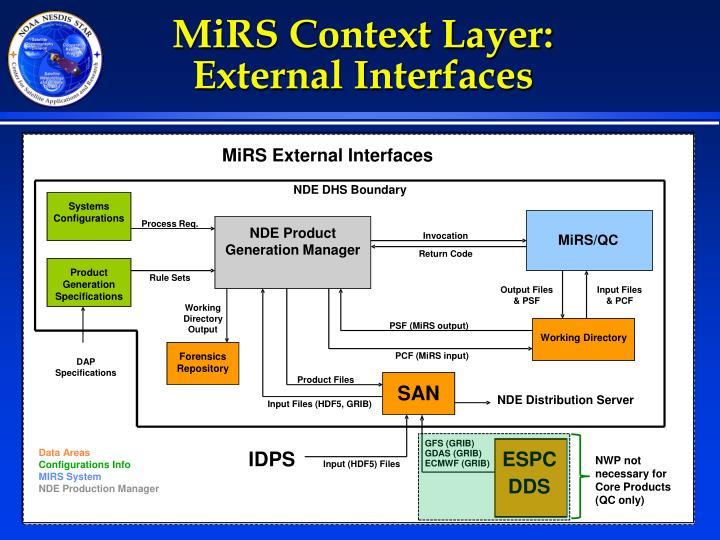 MiRS Context Layer: