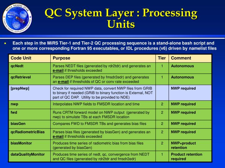 QC System Layer : Processing Units
