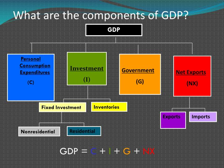 What are the components of GDP?