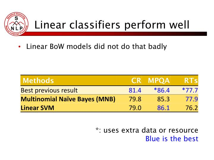 Linear classifiers perform well