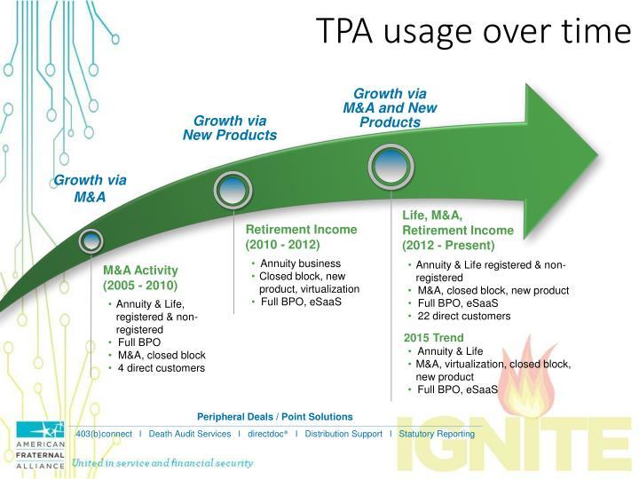 TPA usage over time