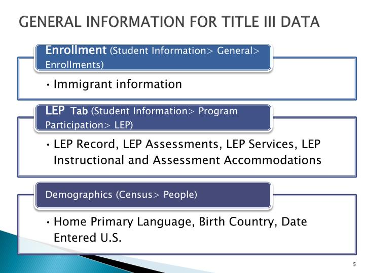 General Information for Title III Data