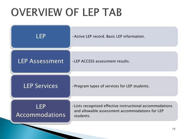Overview of LEP Tab
