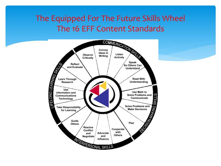 The Equipped For The Future Skills Wheel