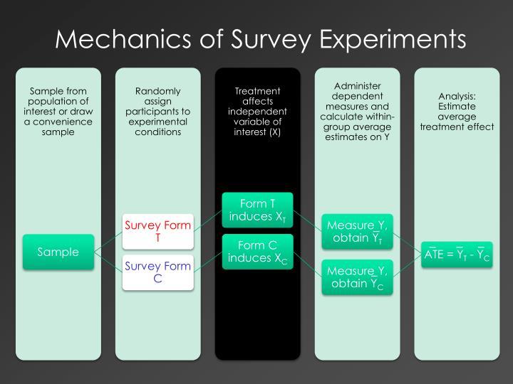 Mechanics of Survey Experiments