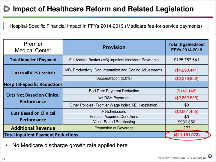 Sixth image of Medicare Sequestration 2019 Update with PPT - T he Law Will Stand… But Will It Work? Indiana Rural ...