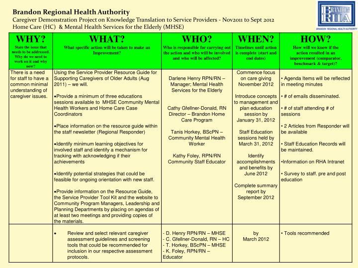 Brandon Regional Health Authority