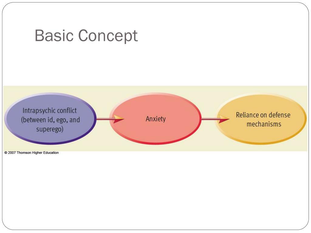 5 Common Defense Mechanisms ppt - defense mechanisms powerpoint presentation, free