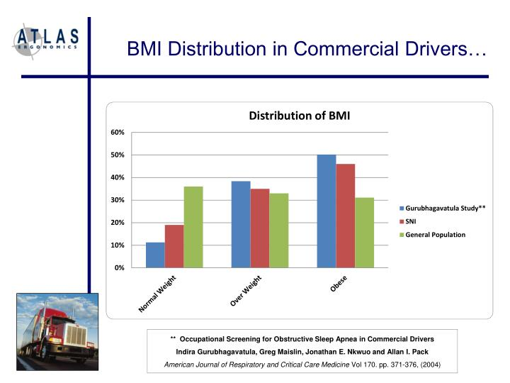 BMI Distribution in Commercial Drivers…