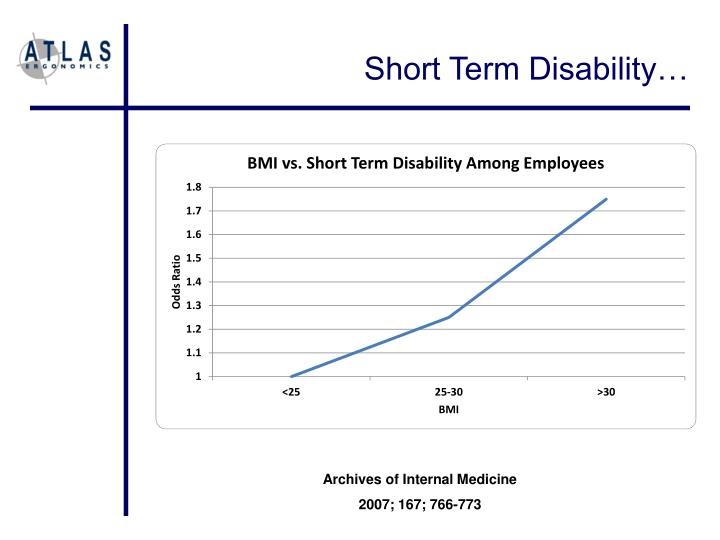 Short Term Disability…