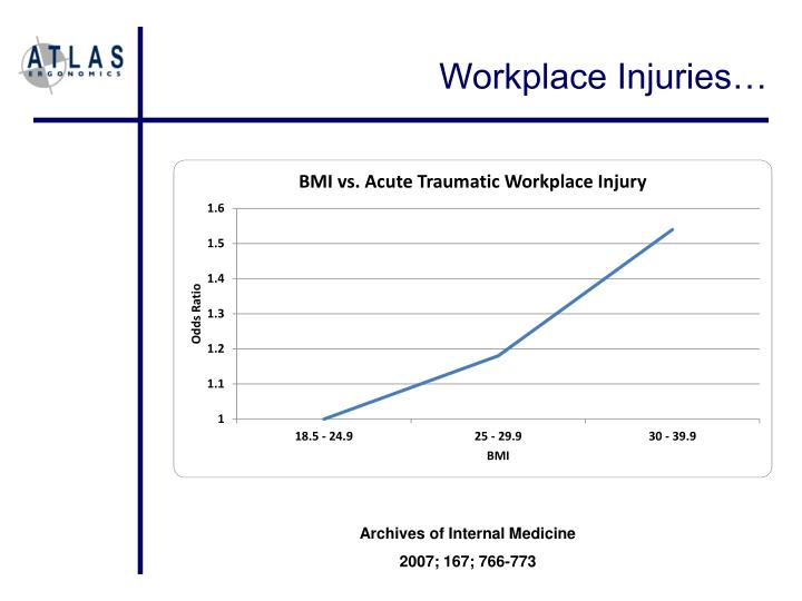 Workplace Injuries…