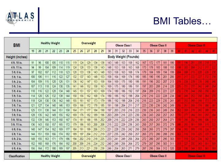BMI Tables…