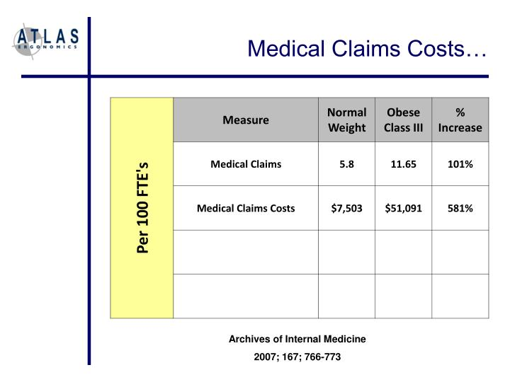 Medical Claims Costs…