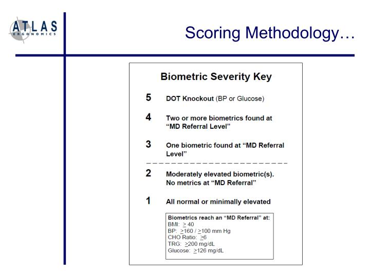 Scoring Methodology…