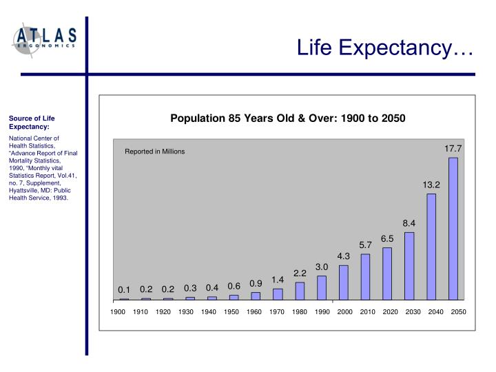Life Expectancy…
