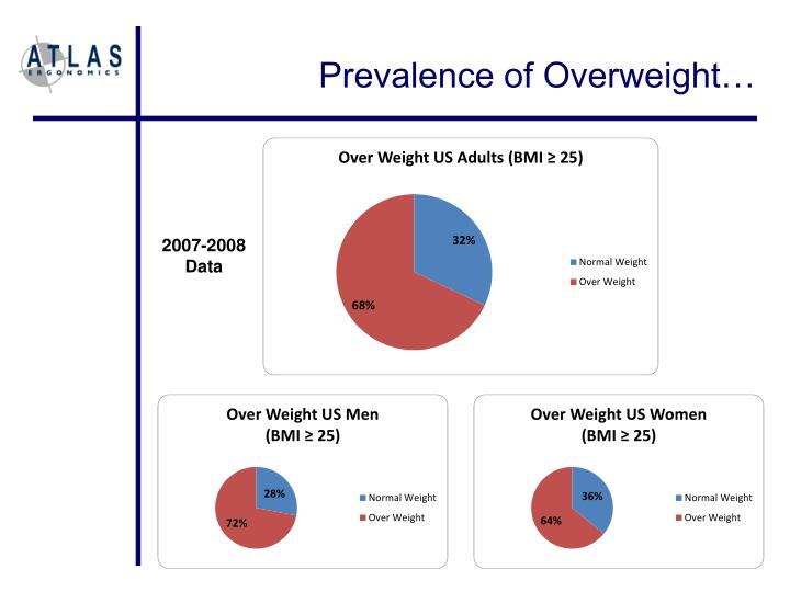 Prevalence of Overweight…