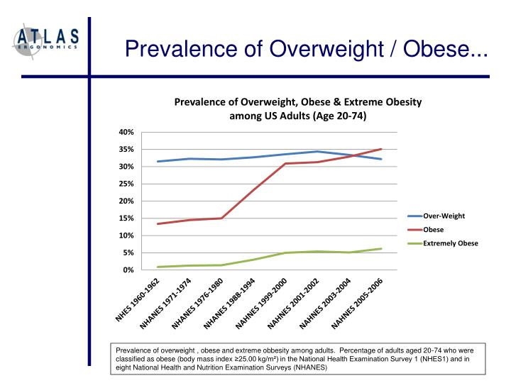 Prevalence of Overweight / Obese...