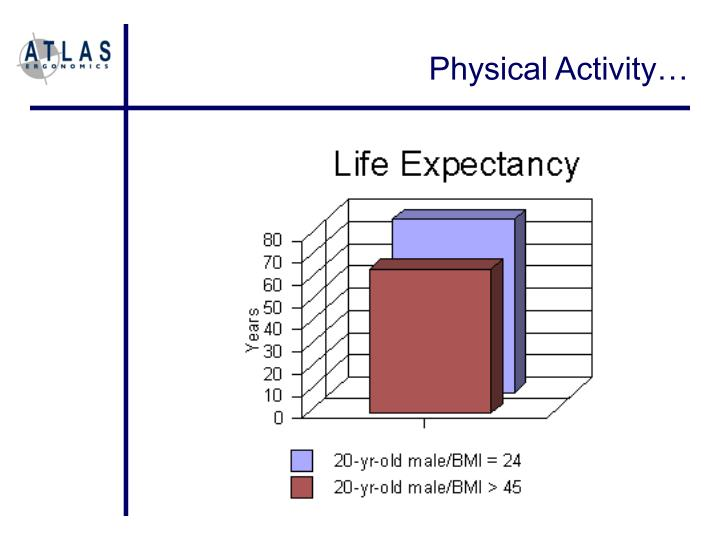 Physical Activity…
