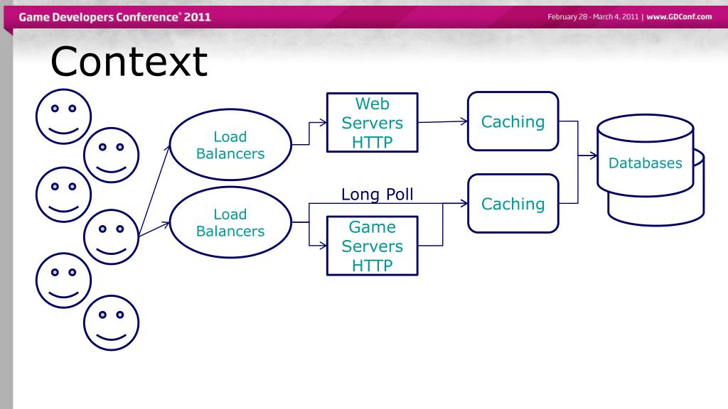 PPT - Large-scale Messaging at IMVU PowerPoint Presentation