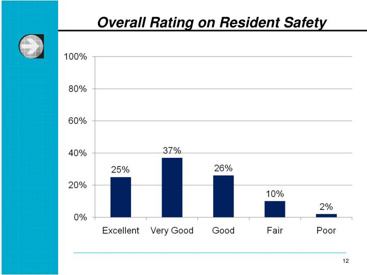 Overall Rating on Resident Safety