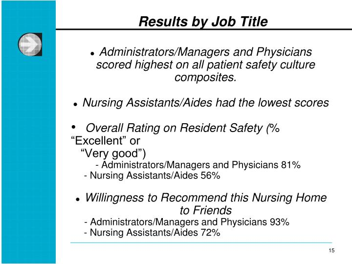 Results by Job Title