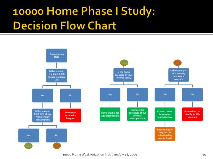 10000 Home Phase I Study: Decision Flow Chart