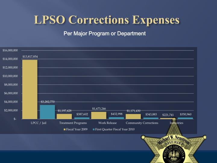LPSO Corrections Expenses