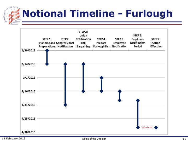 Notional Timeline - Furlough