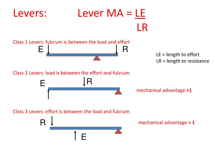 Levers:  Lever MA =