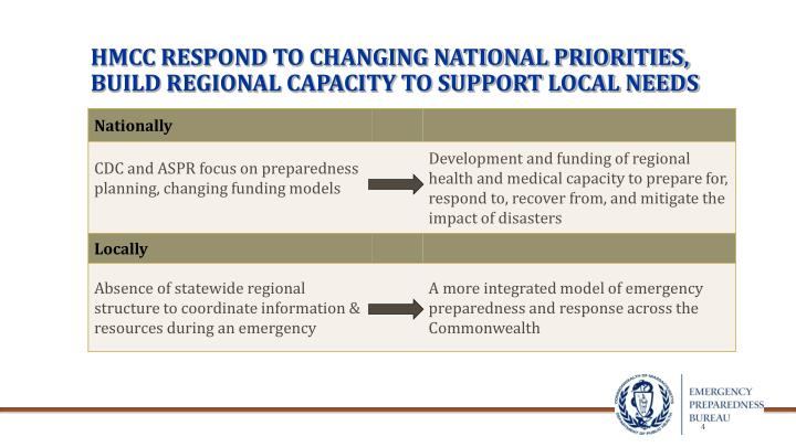 HMCC RESPOND TO CHANGING NATIONAL PRIORITIES,  BUILD REGIONAL CAPACITY TO SUPPORT LOCAL NEEDS